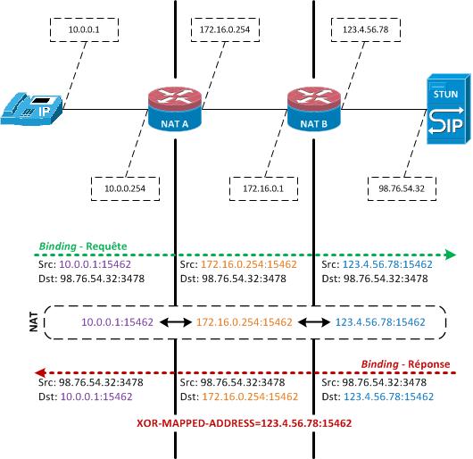 VoIP & NAT (5) : STUN – la base | Formation NEXCOM systems